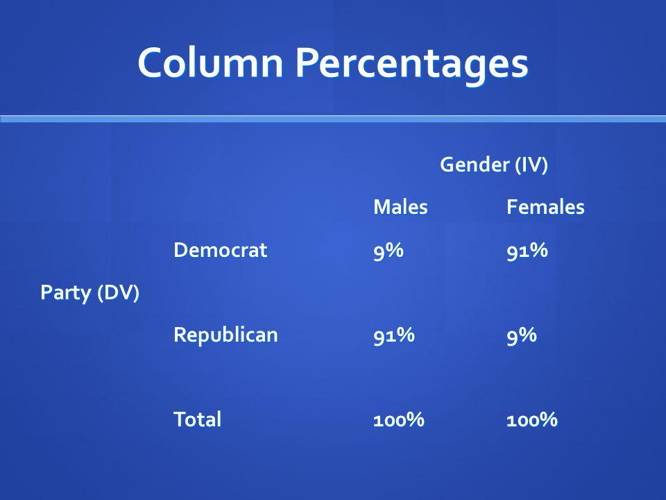 Column Percentages Gender (IV) MalesFemales Democrat9%91% Party (DV) Republican91%9% Total100%100%