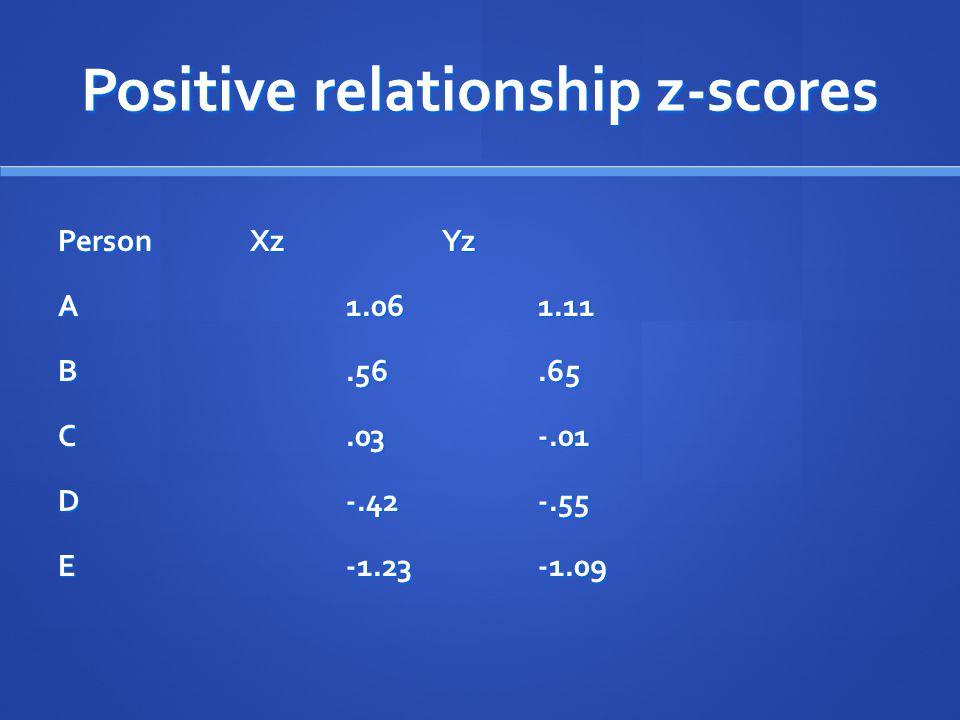 Positive relationship z-scores PersonXzYz A1.061.11 B.56.65 C.03-.01 D-.42-.55 E-1.23-1.09