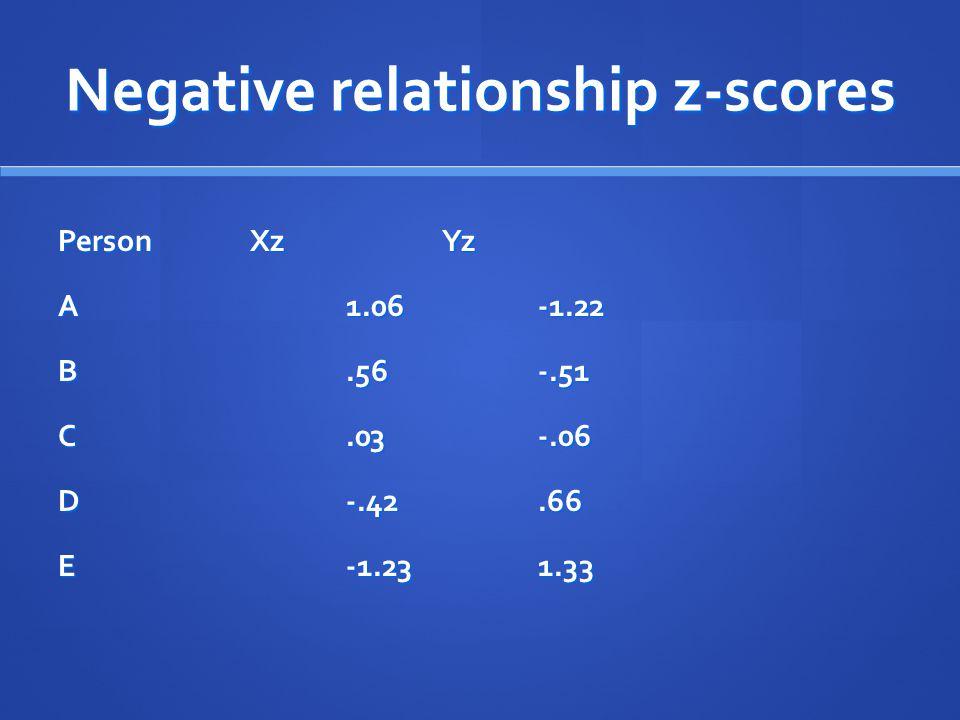 Negative relationship z-scores PersonXzYz A1.06-1.22 B.56-.51 C.03-.06 D-.42.66 E-1.231.33