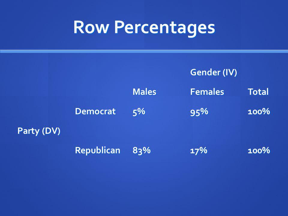 Row Percentages Gender (IV) MalesFemalesTotal Democrat5%95%100% Party (DV) Republican83%17%100%