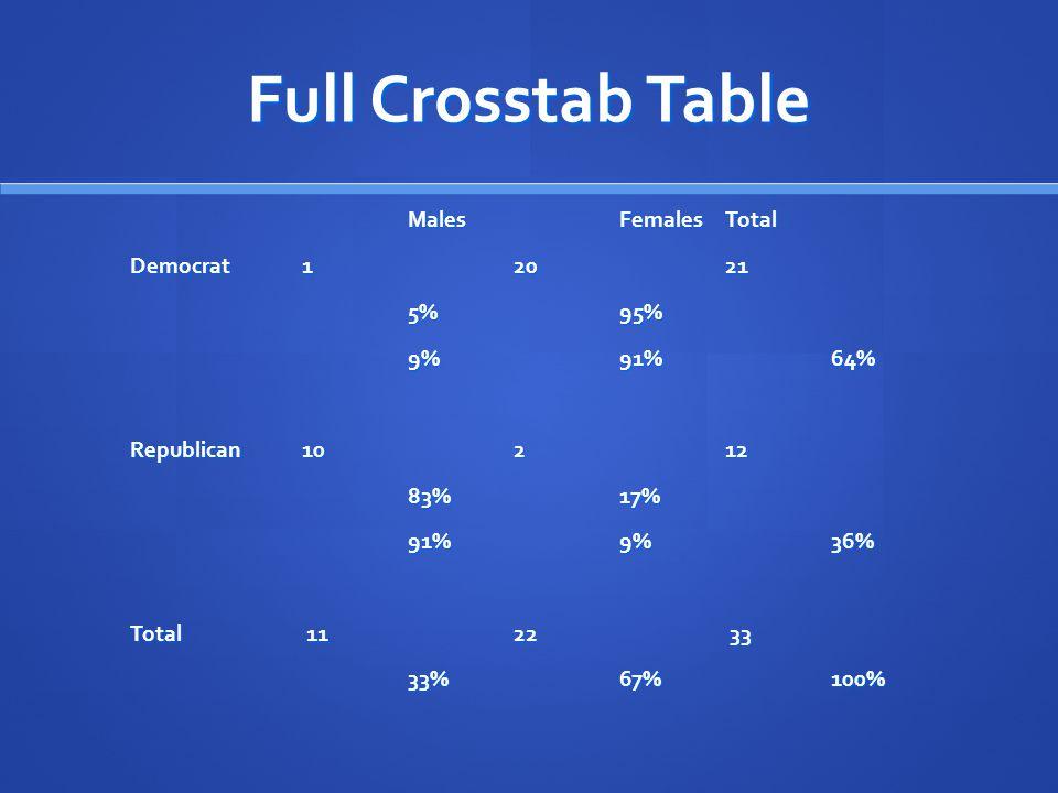 Full Crosstab Table MalesFemalesTotal Democrat12021 5%95% 9%91%64% Republican10212 83%17% 91%9%36% Total 1122 33 33%67%100%