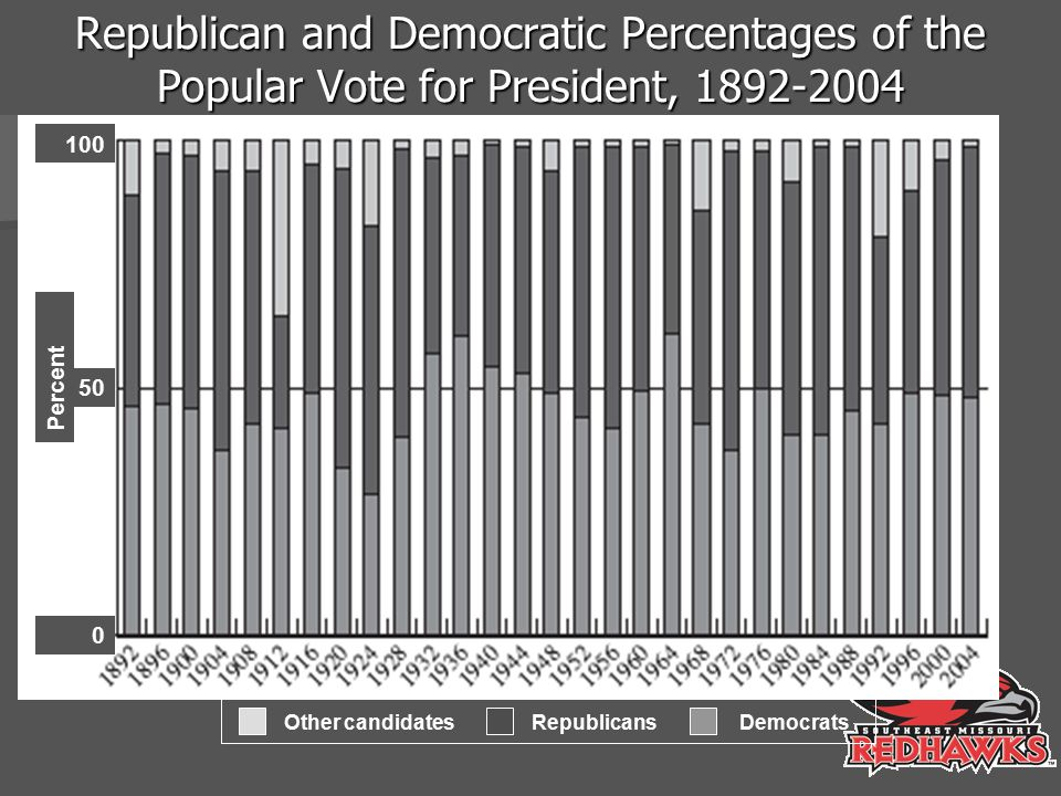 Republican and Democratic Percentages of the Popular Vote for President, 1892-2004 100 50 0 Percent Other candidates Republicans Democrats