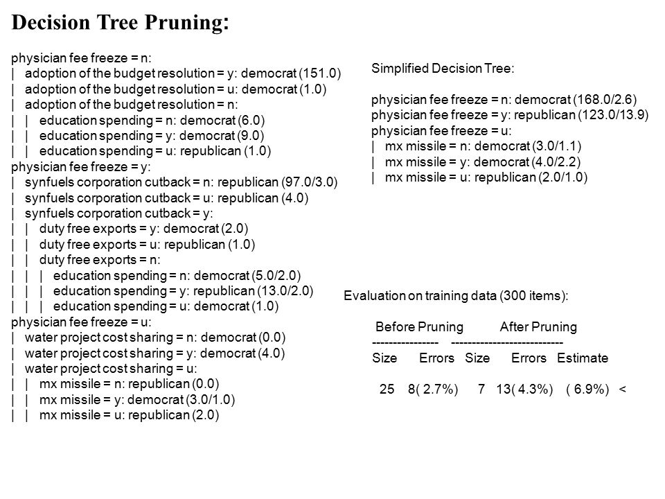 Decision Tree Pruning : physician fee freeze = n: | adoption of the budget resolution = y: democrat (151.0) | adoption of the budget resolution = u: democrat (1.0) | adoption of the budget resolution = n: | | education spending = n: democrat (6.0) | | education spending = y: democrat (9.0) | | education spending = u: republican (1.0) physician fee freeze = y: | synfuels corporation cutback = n: republican (97.0/3.0) | synfuels corporation cutback = u: republican (4.0) | synfuels corporation cutback = y: | | duty free exports = y: democrat (2.0) | | duty free exports = u: republican (1.0) | | duty free exports = n: | | | education spending = n: democrat (5.0/2.0) | | | education spending = y: republican (13.0/2.0) | | | education spending = u: democrat (1.0) physician fee freeze = u: | water project cost sharing = n: democrat (0.0) | water project cost sharing = y: democrat (4.0) | water project cost sharing = u: | | mx missile = n: republican (0.0) | | mx missile = y: democrat (3.0/1.0) | | mx missile = u: republican (2.0) Simplified Decision Tree: physician fee freeze = n: democrat (168.0/2.6) physician fee freeze = y: republican (123.0/13.9) physician fee freeze = u: | mx missile = n: democrat (3.0/1.1) | mx missile = y: democrat (4.0/2.2) | mx missile = u: republican (2.0/1.0) Evaluation on training data (300 items): Before Pruning After Pruning ---------------- --------------------------- Size Errors Size Errors Estimate 25 8( 2.7%) 7 13( 4.3%) ( 6.9%) <