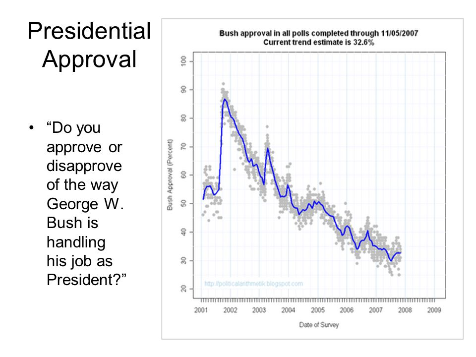 Presidential Approval Do you approve or disapprove of the way George W.
