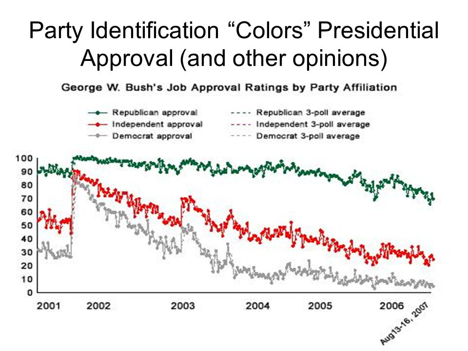 Party Identification Colors Presidential Approval (and other opinions)