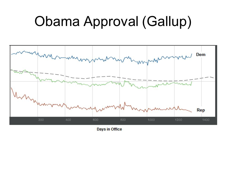 Obama Approval (Gallup)