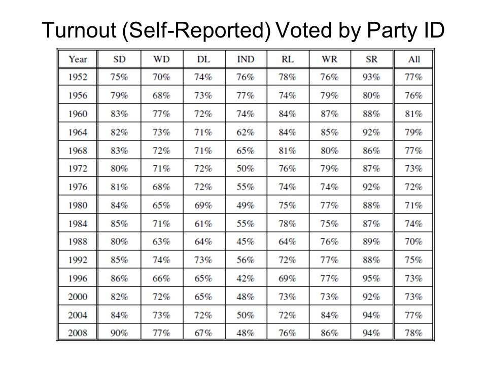 Turnout (Self-Reported) Voted by Party ID