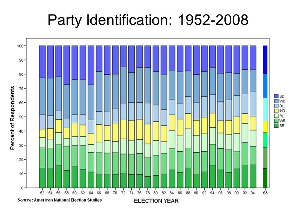 Party Identification: 1952-2008