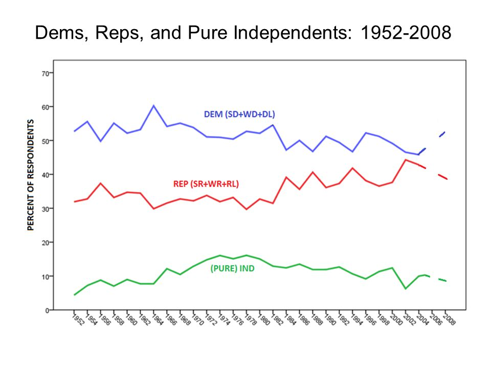 Dems, Reps, and Pure Independents: 1952-2008
