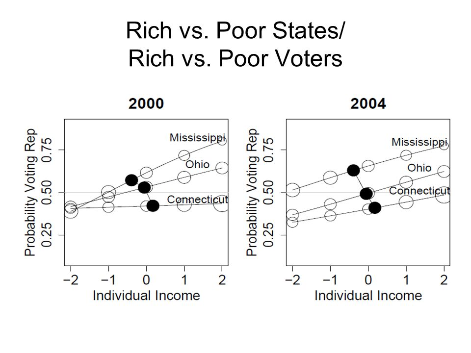 Rich vs. Poor States/ Rich vs. Poor Voters