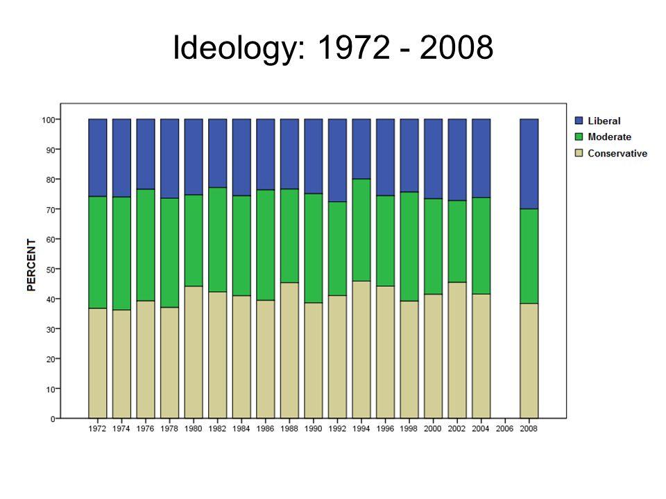 Ideology: 1972 - 2008