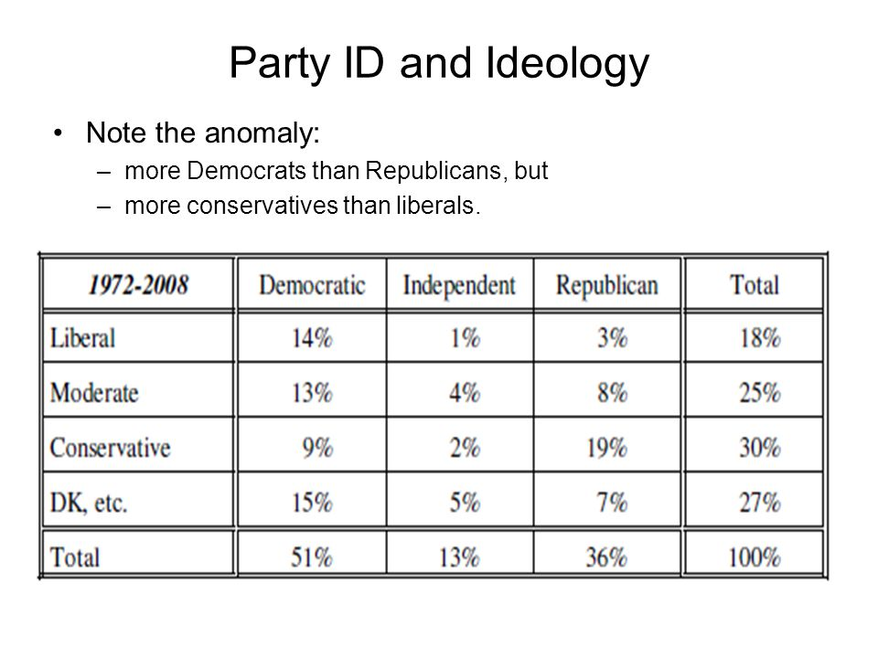 Party ID and Ideology Note the anomaly: –more Democrats than Republicans, but –more conservatives than liberals.