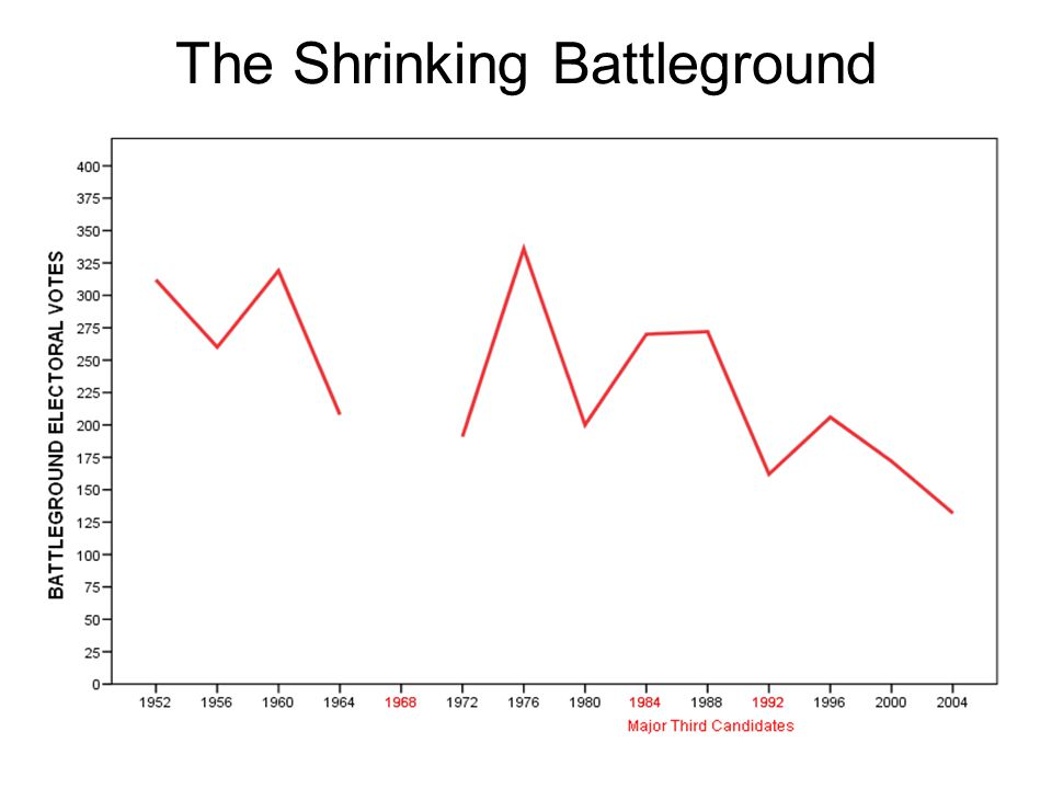 The Shrinking Battleground