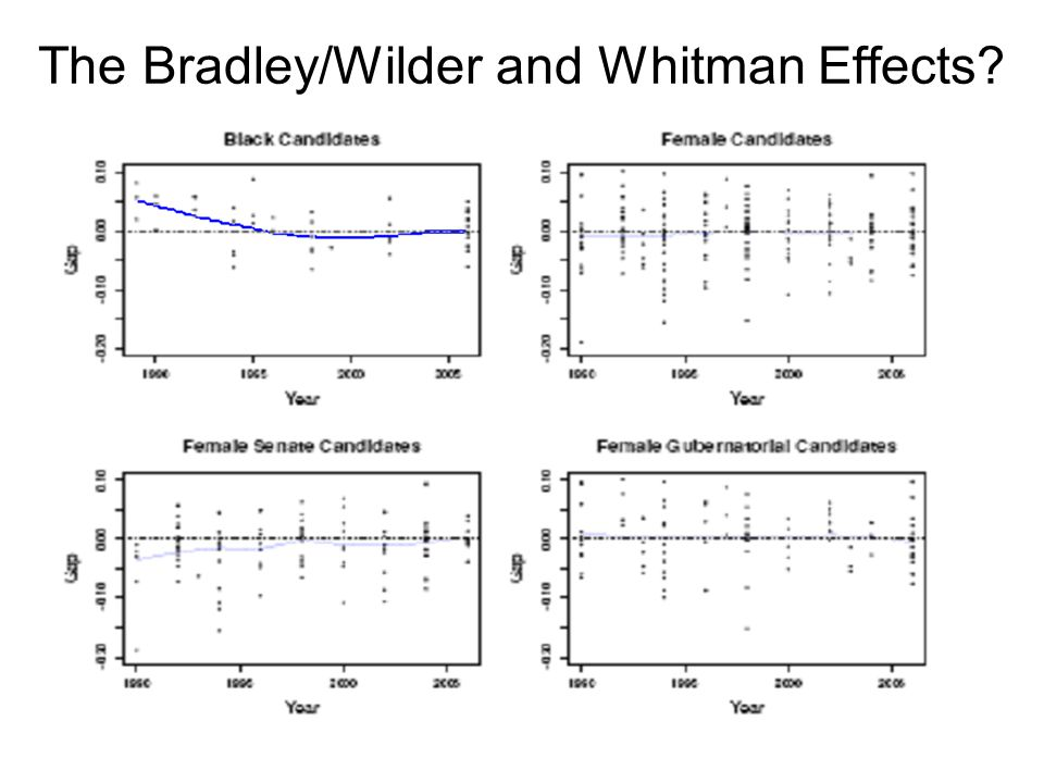 The Bradley/Wilder and Whitman Effects?