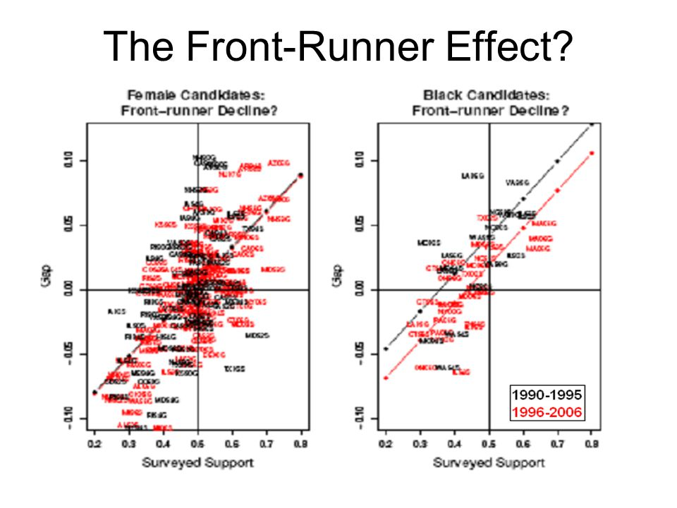 The Front-Runner Effect