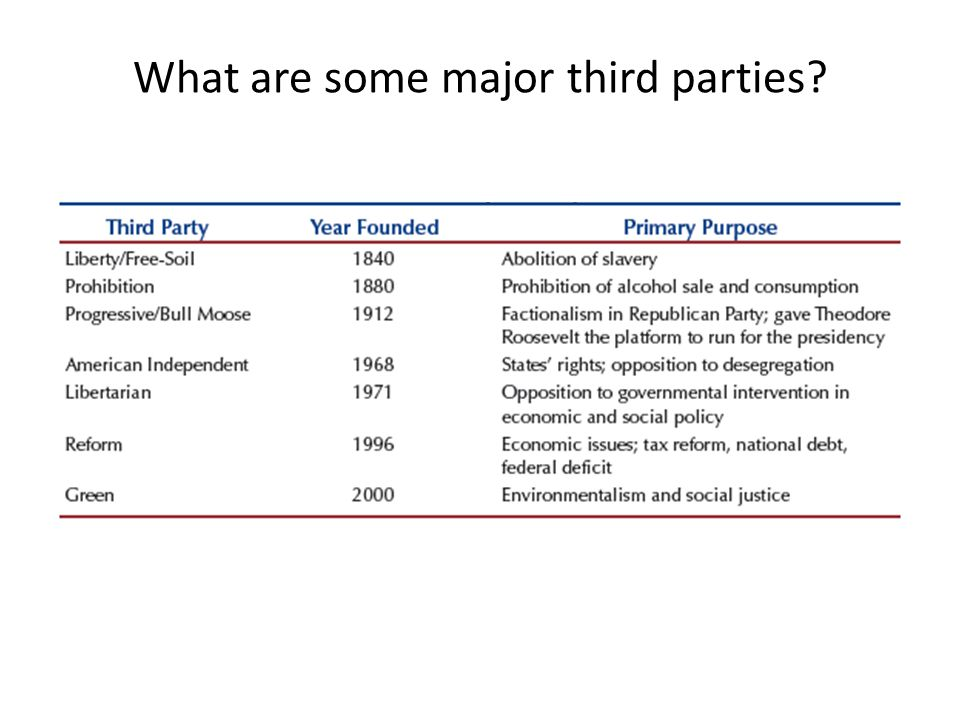 What are some major third parties?