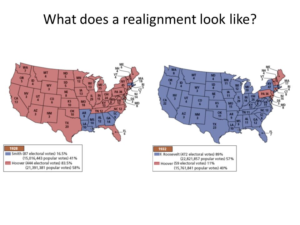What does a realignment look like?