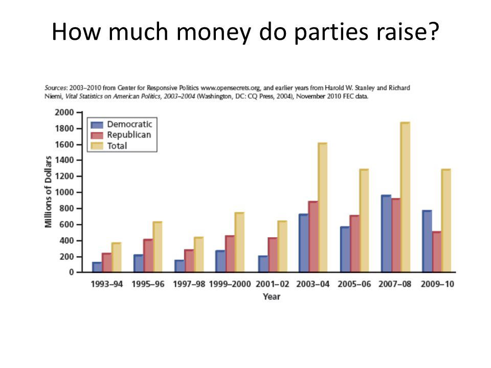 How much money do parties raise?