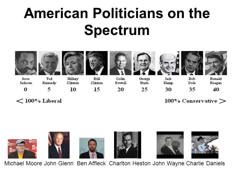 American Politicians on the Spectrum Michael Moore John Glenn Ben Affleck Charlton Heston John Wayne Charlie Daniels
