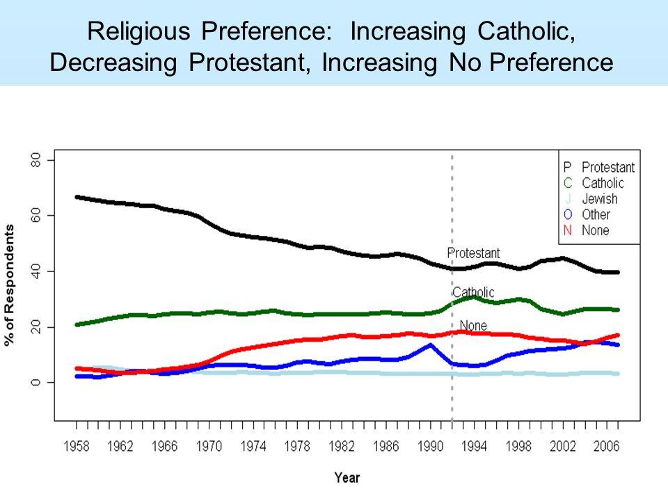 Religious Preference: Increasing Catholic, Decreasing Protestant, Increasing No Preference