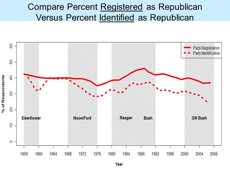 Compare Percent Registered as Republican Versus Percent Identified as Republican
