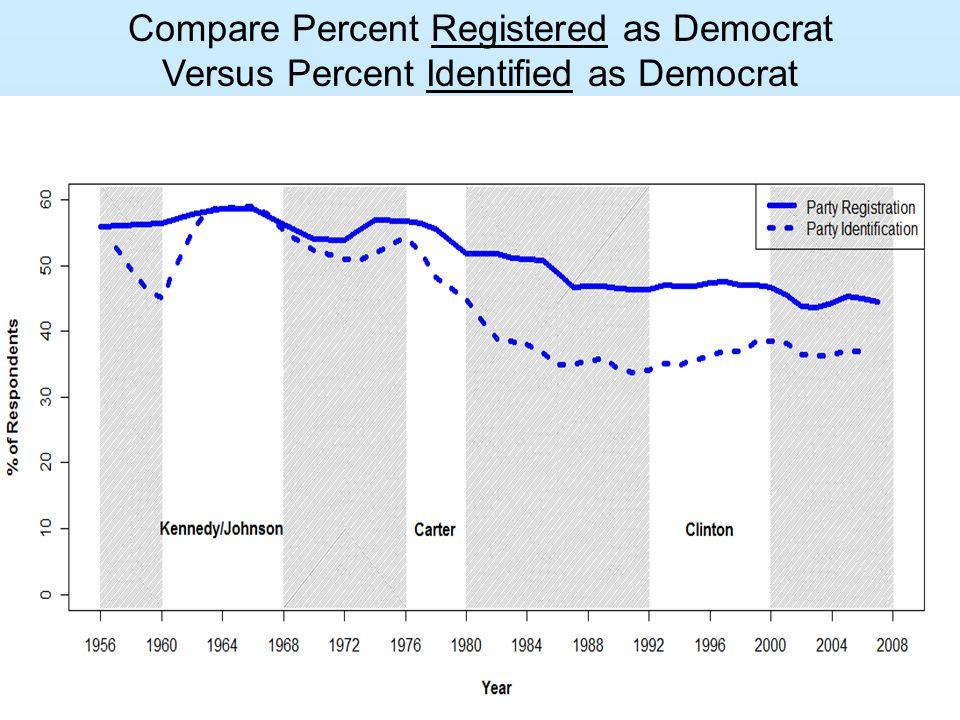 Compare Percent Registered as Democrat Versus Percent Identified as Democrat