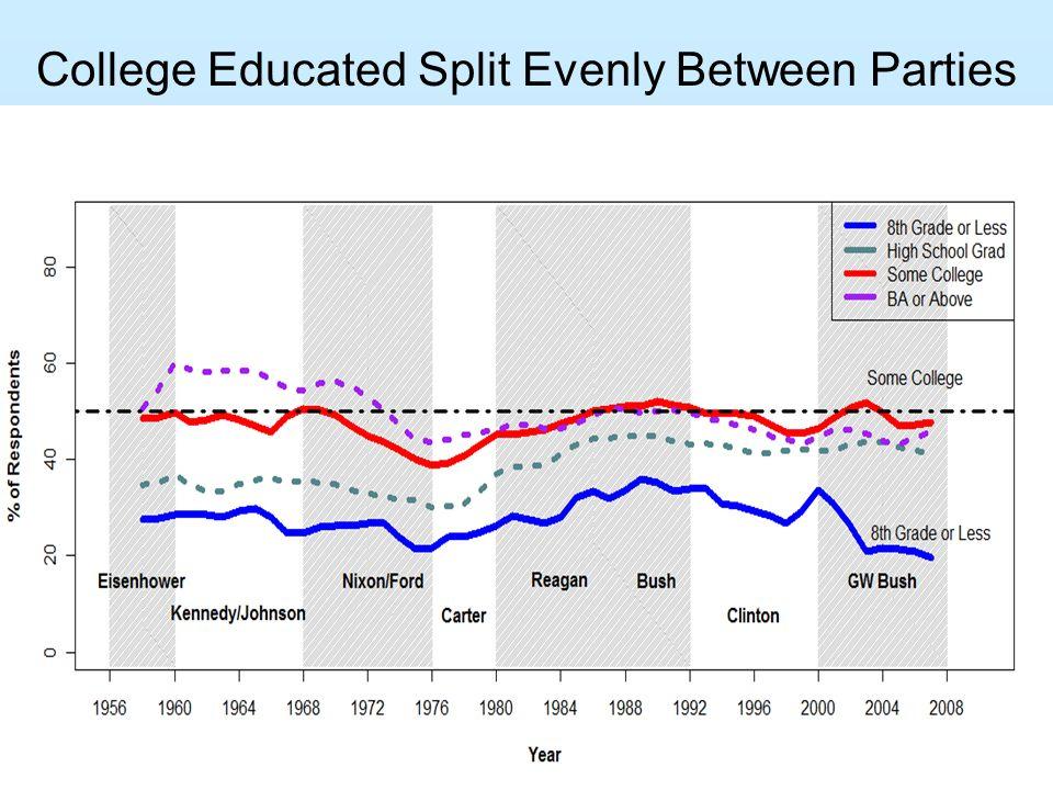 College Educated Split Evenly Between Parties