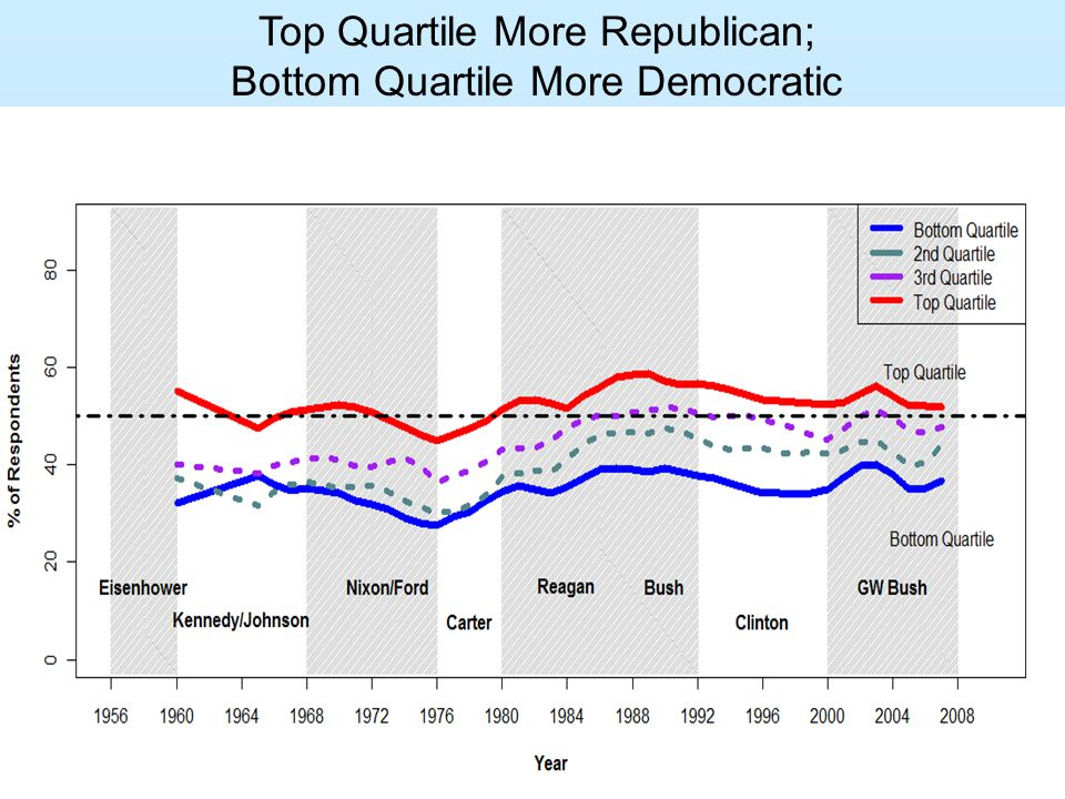 Top Quartile More Republican; Bottom Quartile More Democratic