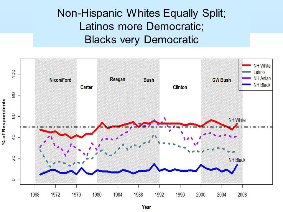 Non-Hispanic Whites Equally Split; Latinos more Democratic; Blacks very Democratic