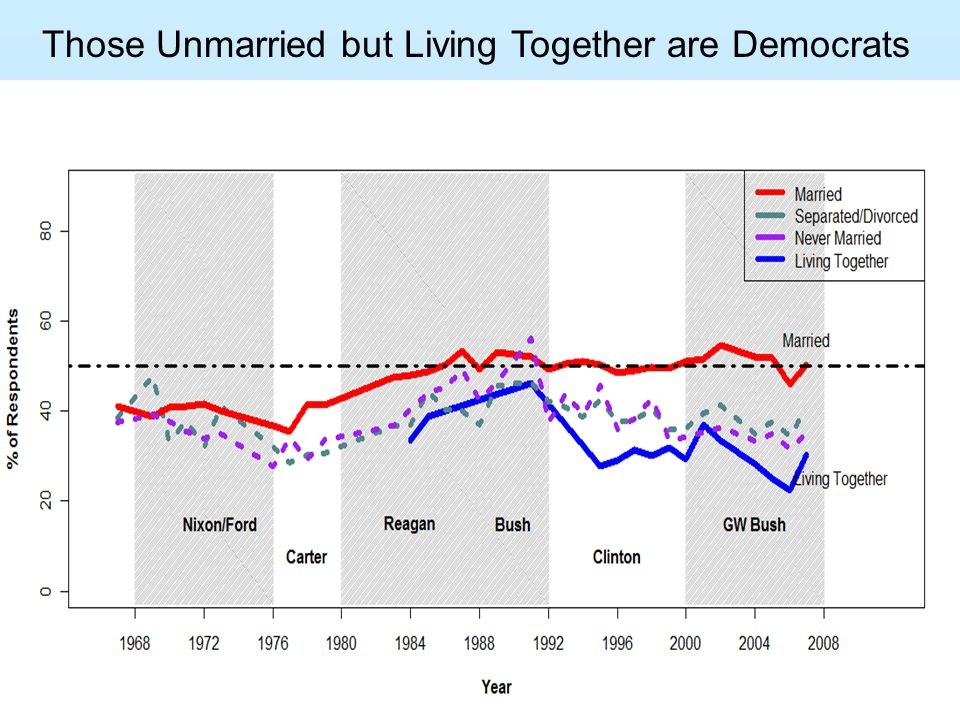 Those Unmarried but Living Together are Democrats