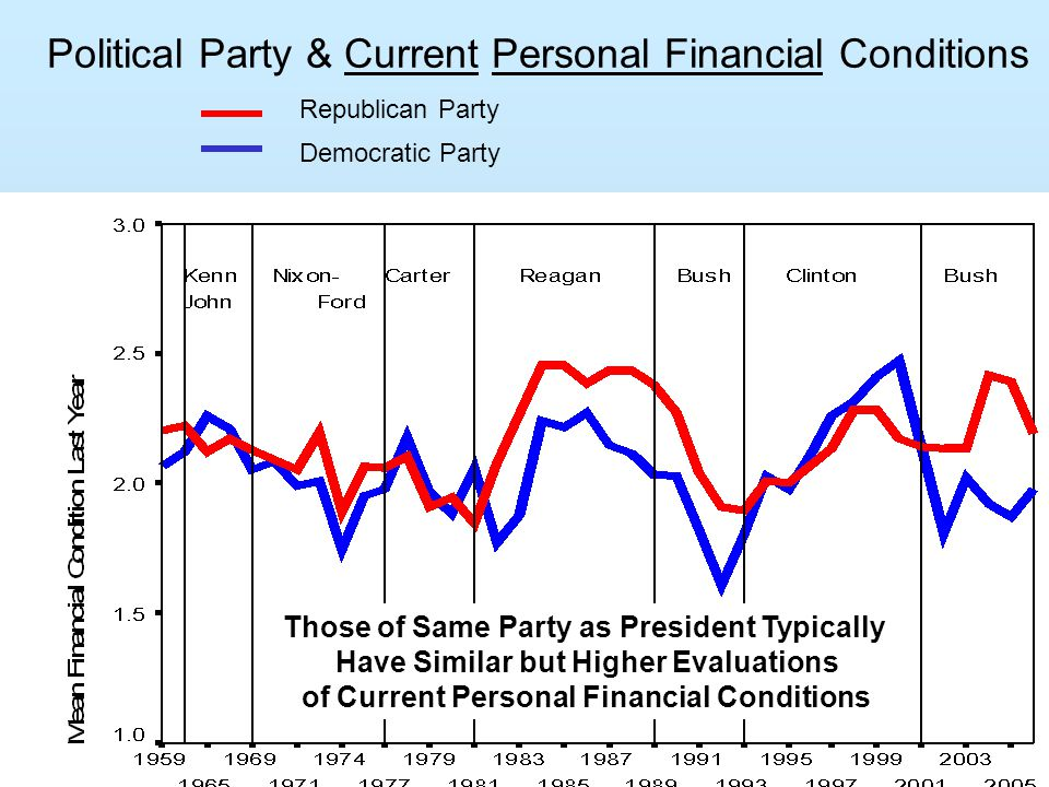 Political Party & Current Personal Financial Conditions Republican Party Democratic Party Those of Same Party as President Typically Have Similar but Higher Evaluations of Current Personal Financial Conditions