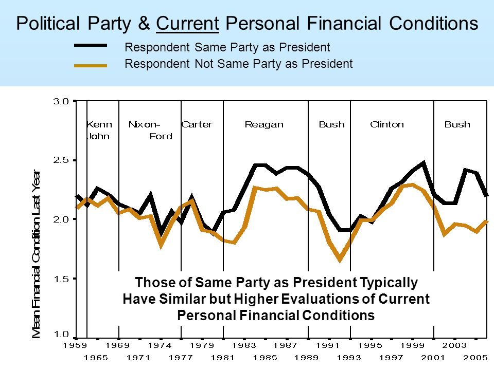 Political Party & Current Personal Financial Conditions Respondent Same Party as President Respondent Not Same Party as President Those of Same Party as President Typically Have Similar but Higher Evaluations of Current Personal Financial Conditions