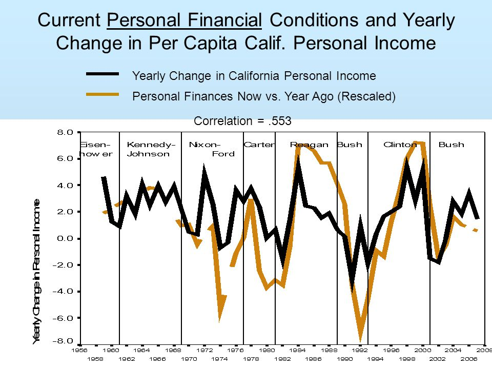 Current Personal Financial Conditions and Yearly Change in Per Capita Calif.