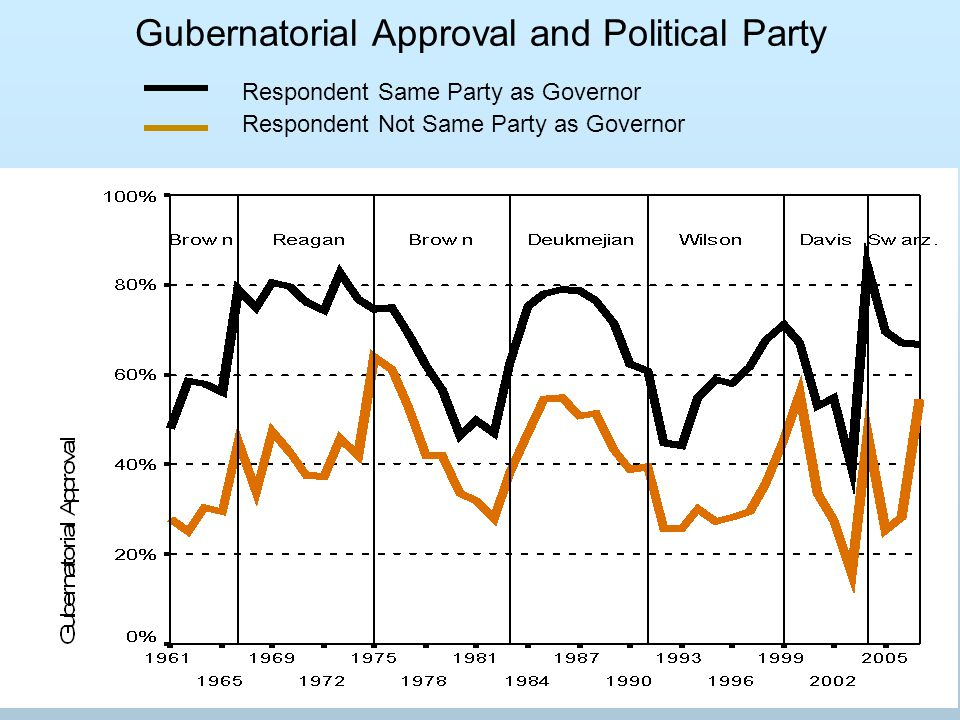 Gubernatorial Approval and Political Party Respondent Same Party as Governor Respondent Not Same Party as Governor