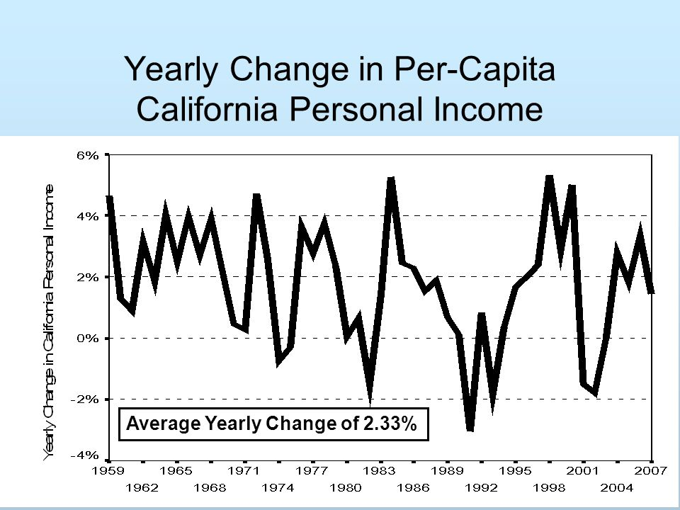 Yearly Change in Per-Capita California Personal Income Average Yearly Change of 2.33%