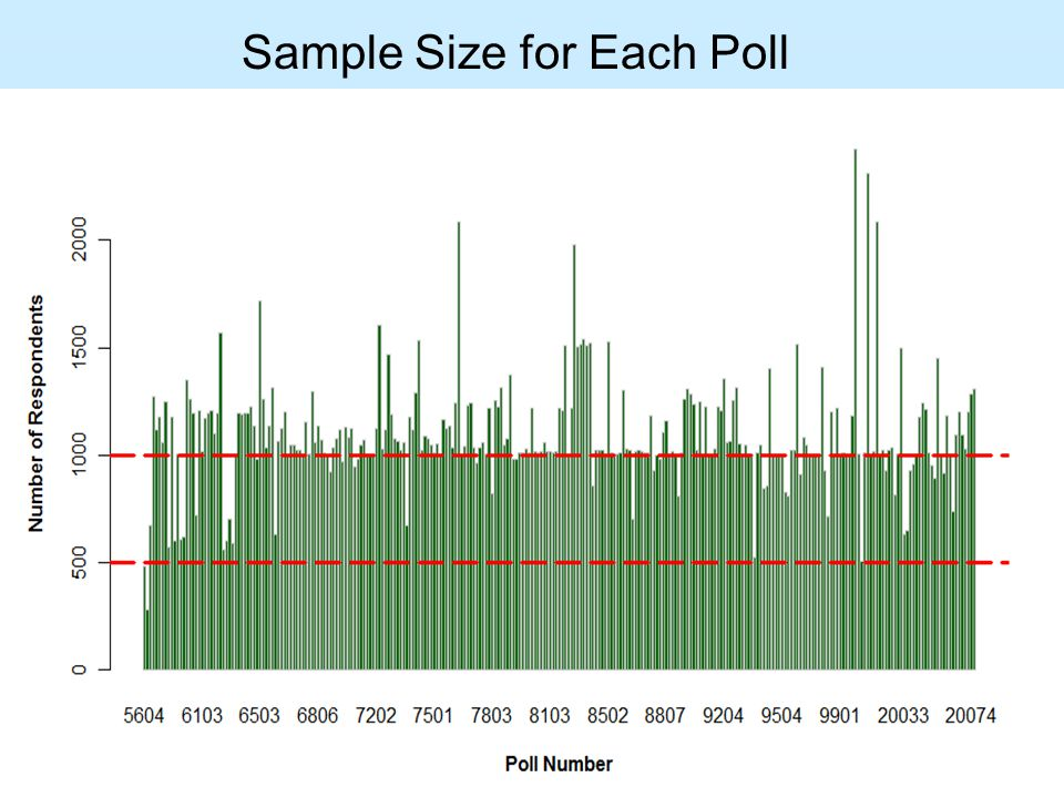 Sample Size for Each Poll