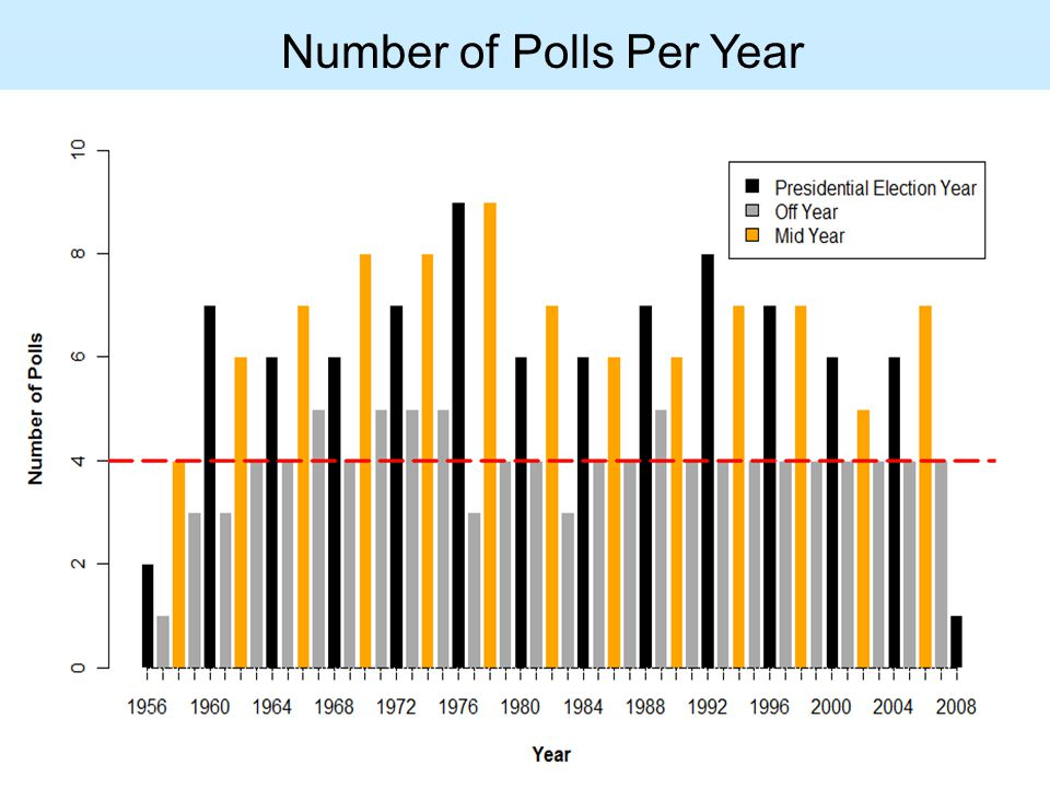 Number of Polls Per Year