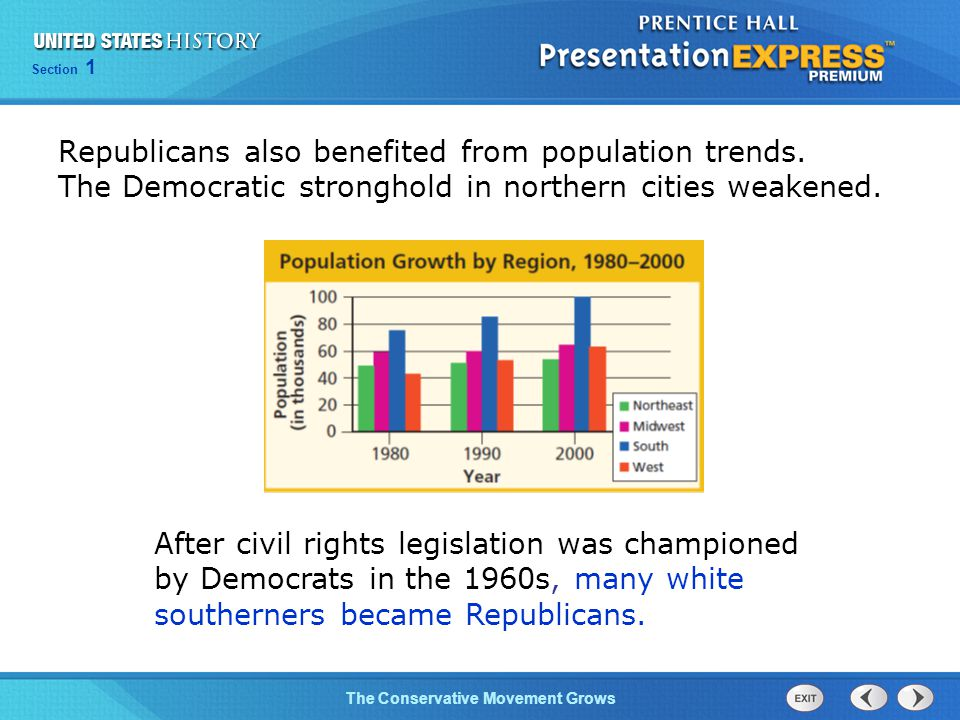 Section 1 The Conservative Movement Grows Republicans also benefited from population trends.