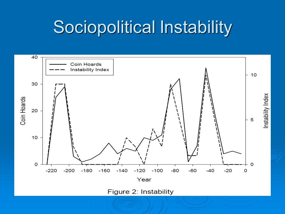 Sociopolitical Instability
