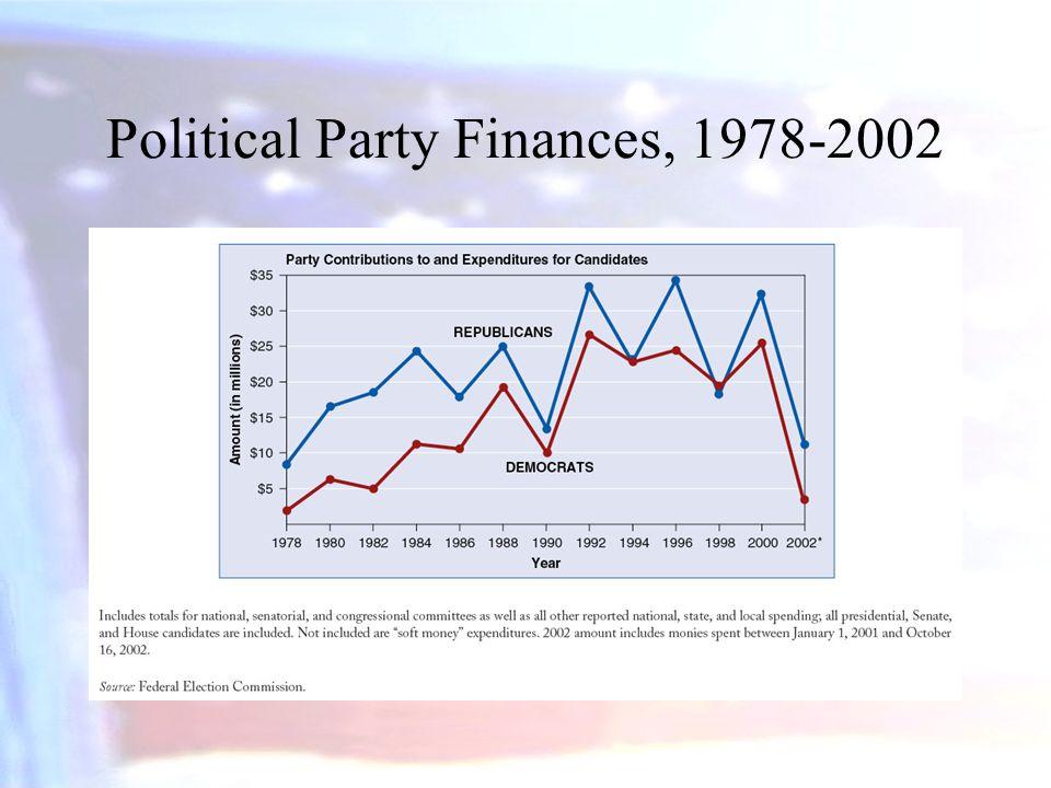 Political Party Finances, 1978-2002