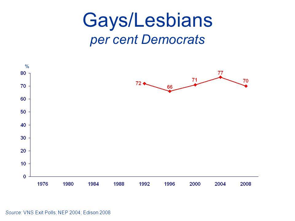 Gays/Lesbians per cent Democrats Source: VNS Exit Polls; NEP 2004; Edison 2008 %