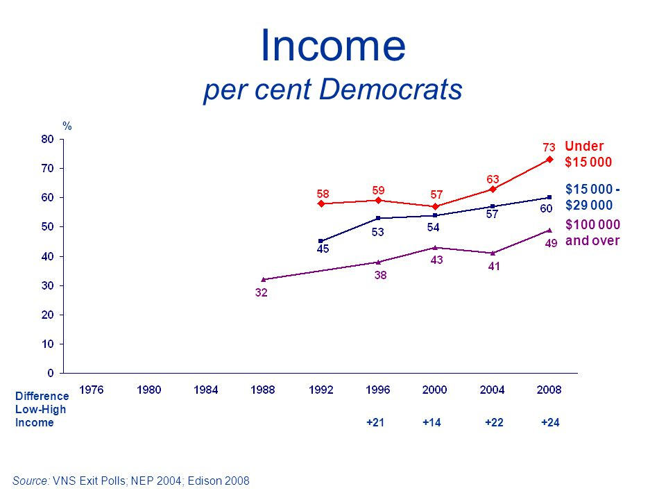 Income per cent Democrats Under $15 000 Difference Low-High Income +21 +14 +22 +24 Source: VNS Exit Polls; NEP 2004; Edison 2008 % $100 000 and over $15 000 - $29 000