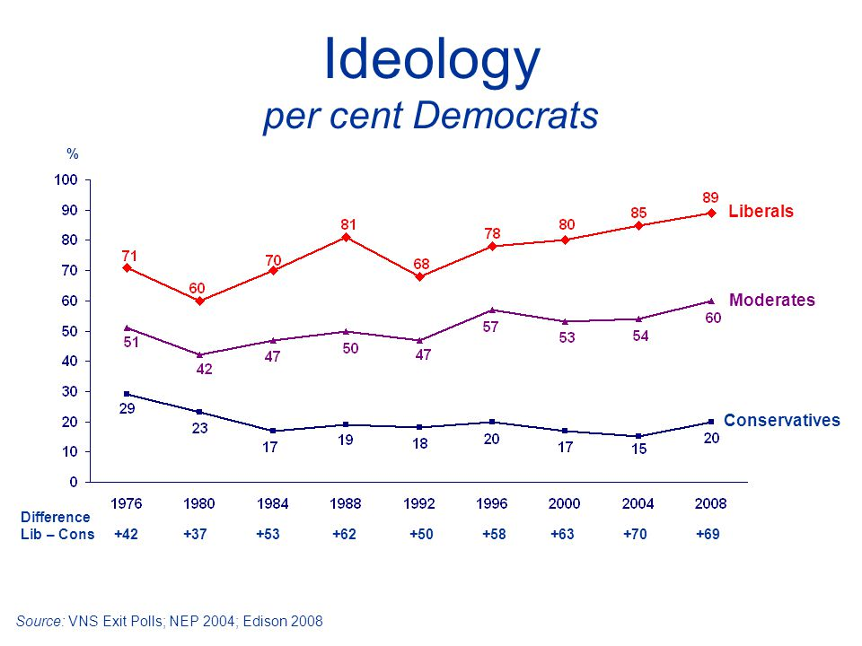 Ideology per cent Democrats Liberals Conservatives Source: VNS Exit Polls; NEP 2004; Edison 2008 % Moderates Difference Lib – Cons +42 +37 +53 +62 +50 +58 +63 +70 +69