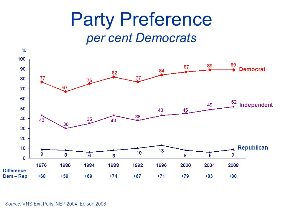 Party Preference per cent Democrats Democrat Republican Source: VNS Exit Polls; NEP 2004; Edison 2008 % Independent Difference Dem – Rep +68 +59 +69 +74 +67 +71 +79 +83 +80