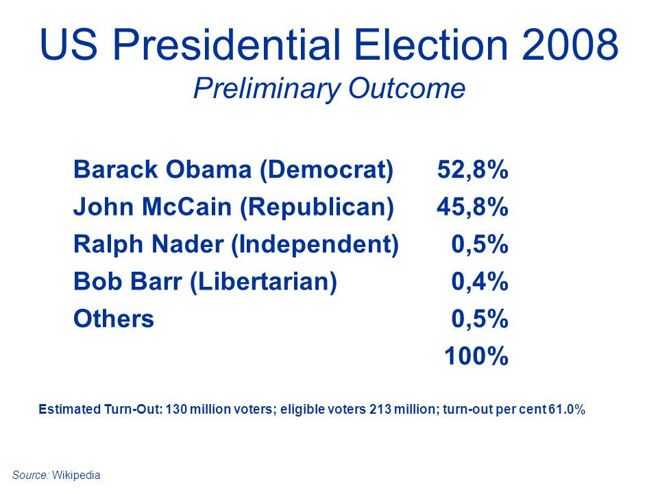 US Presidential Election 2008 Preliminary Outcome Source: Wikipedia Barack Obama (Democrat)52,8% John McCain (Republican)45,8% Ralph Nader (Independent)0,5% Bob Barr (Libertarian)0,4% Others0,5% 100% Estimated Turn-Out: 130 million voters; eligible voters 213 million; turn-out per cent 61.0%