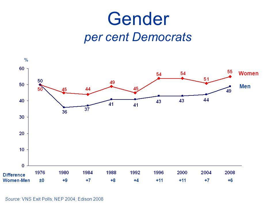 Gender per cent Democrats Women Men Difference Women-Men ±0 +9 +7 +8 +4 +11 +11 +7 +6 Source: VNS Exit Polls; NEP 2004; Edison 2008 %