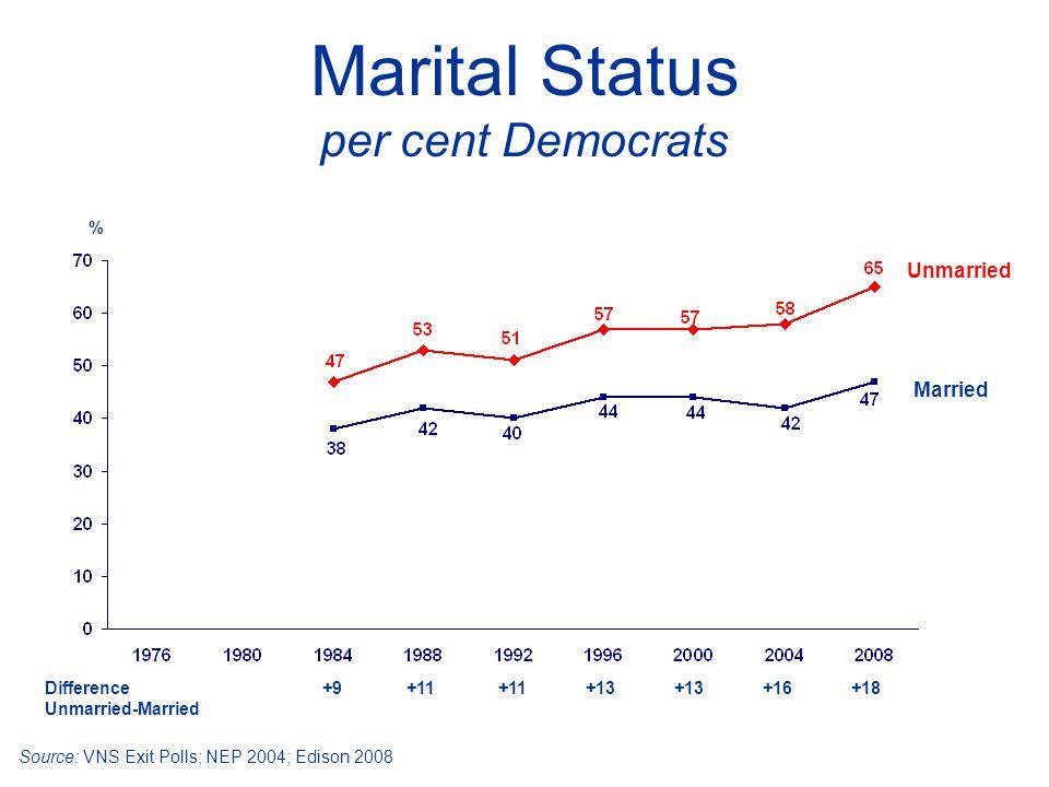 Marital Status per cent Democrats Unmarried Married Difference +9 +11 +11 +13 +13 +16 +18 Unmarried-Married Source: VNS Exit Polls; NEP 2004; Edison 2