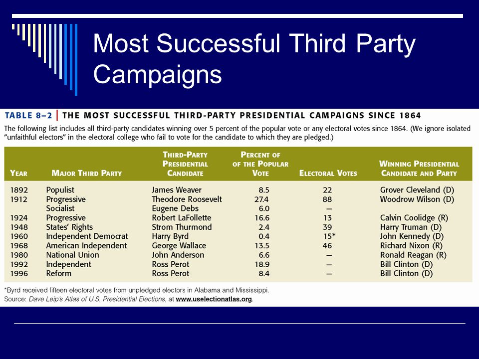 Most Successful Third Party Campaigns