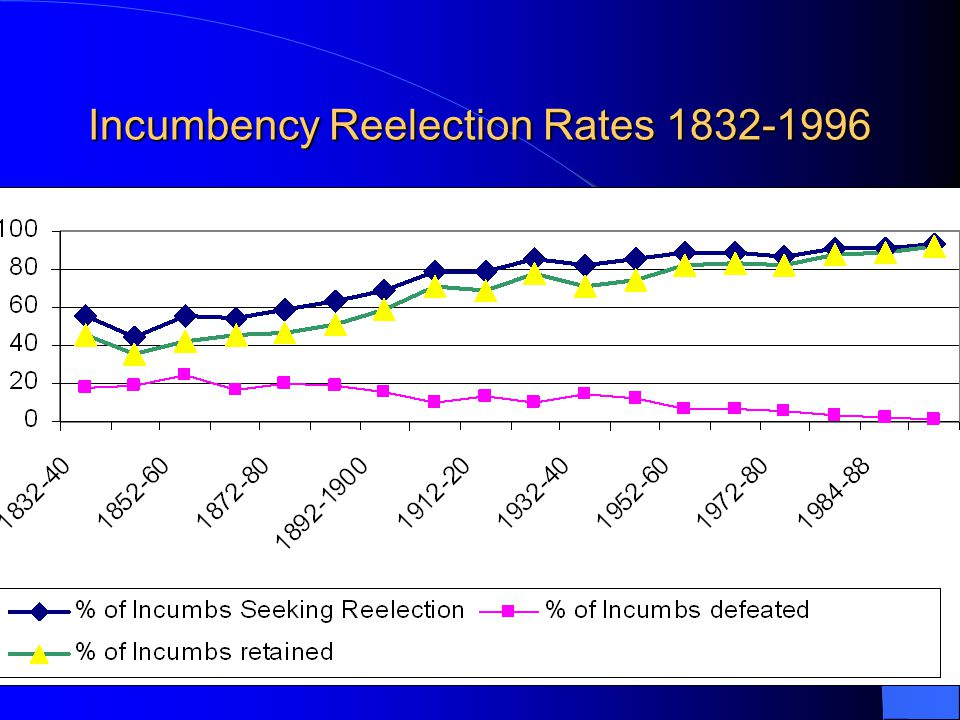 Incumbency Reelection Rates 1832-1996