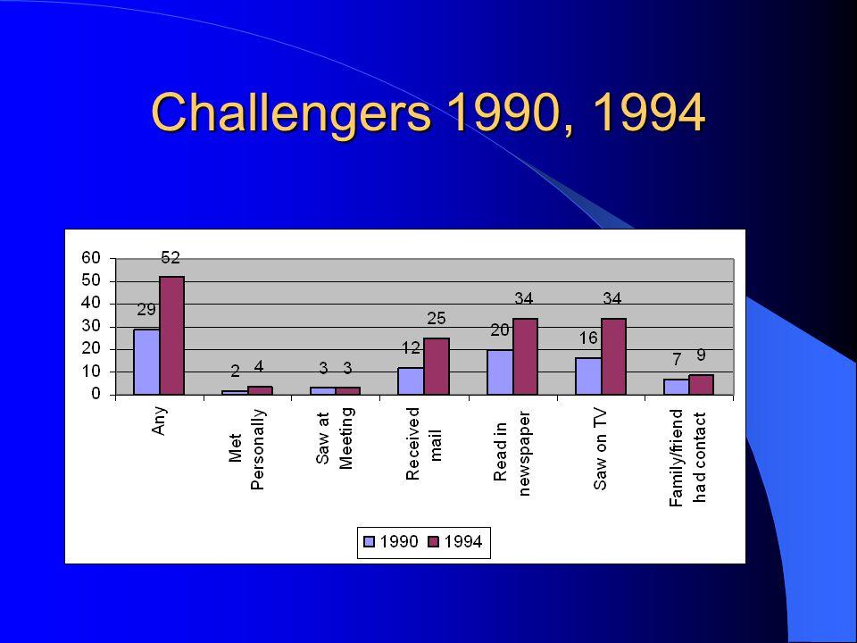 Challengers 1990, 1994